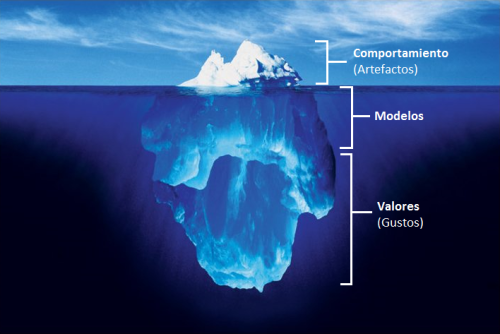 Iceberg_con_niveles