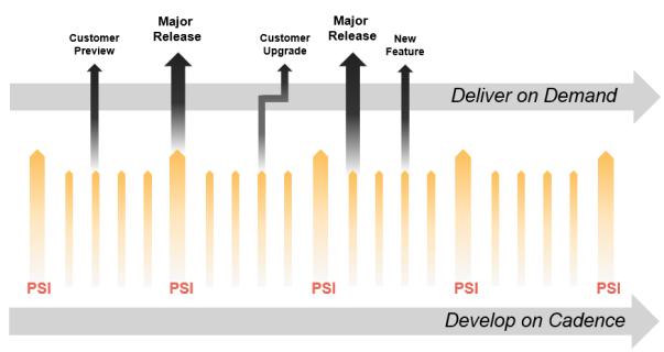 Develop on Cadence, Deliver on Demand