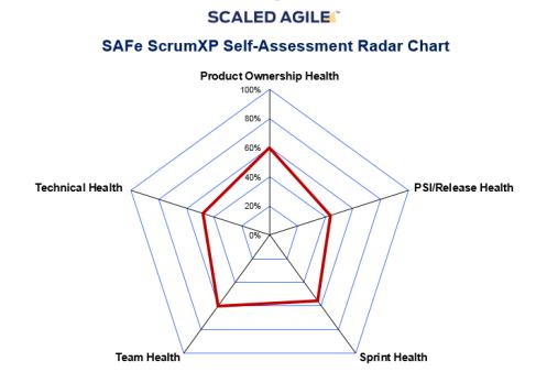 SAFe - Self Assessment