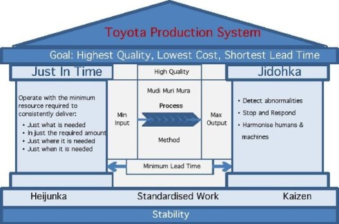 Toyota Production System - House