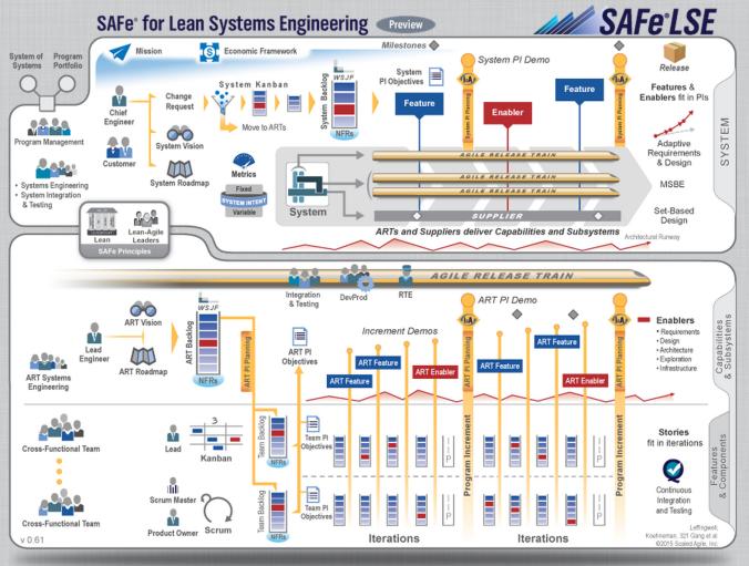 SAFe LSE - Big Picture