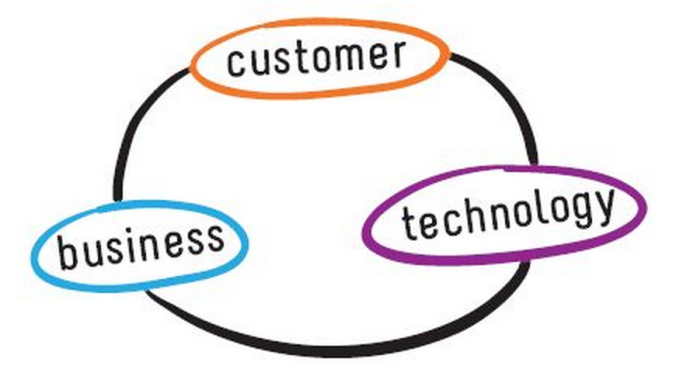 Customer, Businnes, Technology