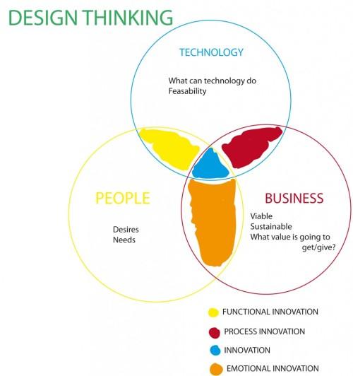 design-thinking-962x1024