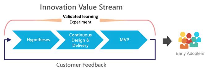Innovation Value Stream