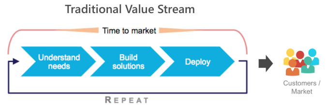 Traditional Value Stream