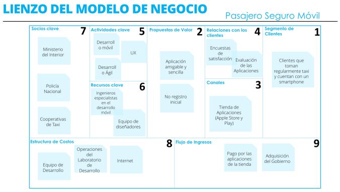 Ejemplo de un modelo de Negocio