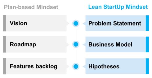 Plan-based Mindset vs Lean StartUp Mindset