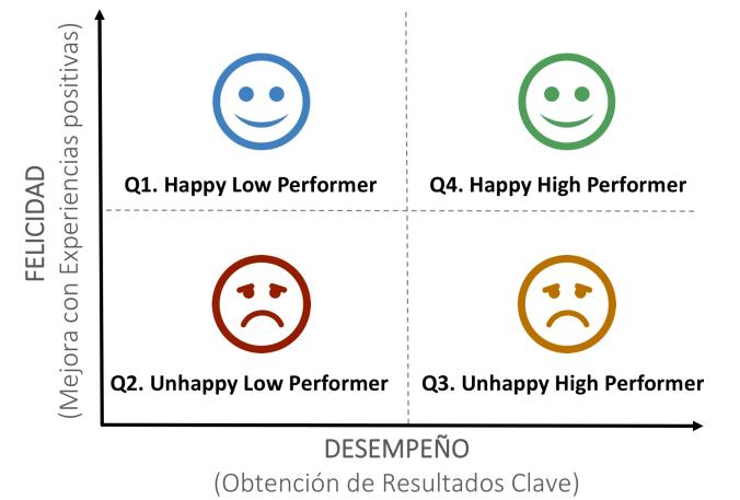 Felicidad vs Desempeño