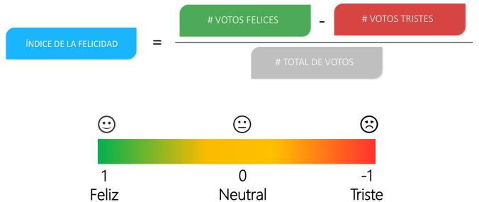 Fórmula del índice de la Felicidad