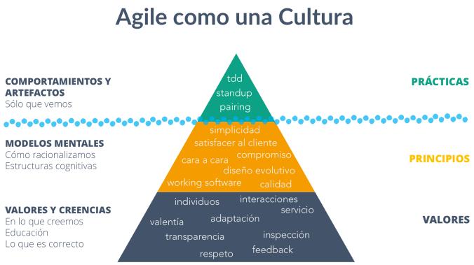 Agile como una Cultura