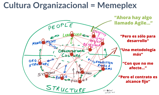 Organizational Culture is a Memeplex